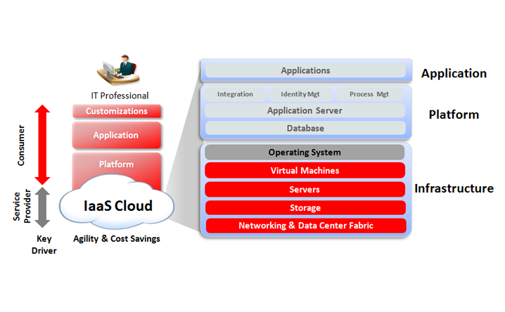 Oracle IAAS PAAS | avalonsoftwareservices