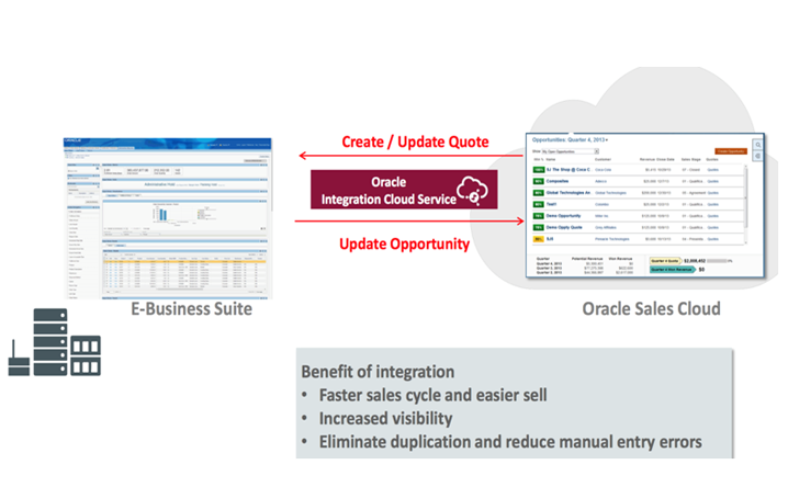 Oracle IAAS PAAS   avalonsoftwareservices